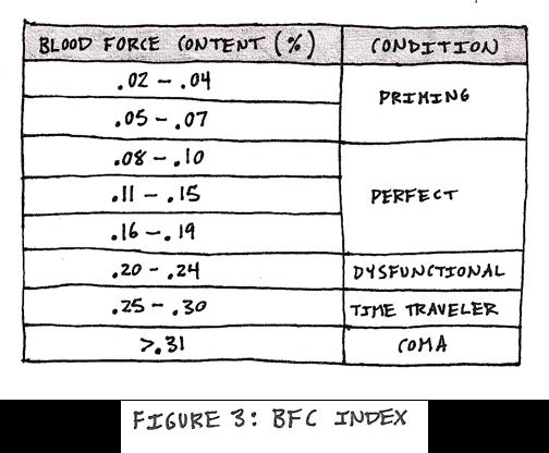 BFC Index